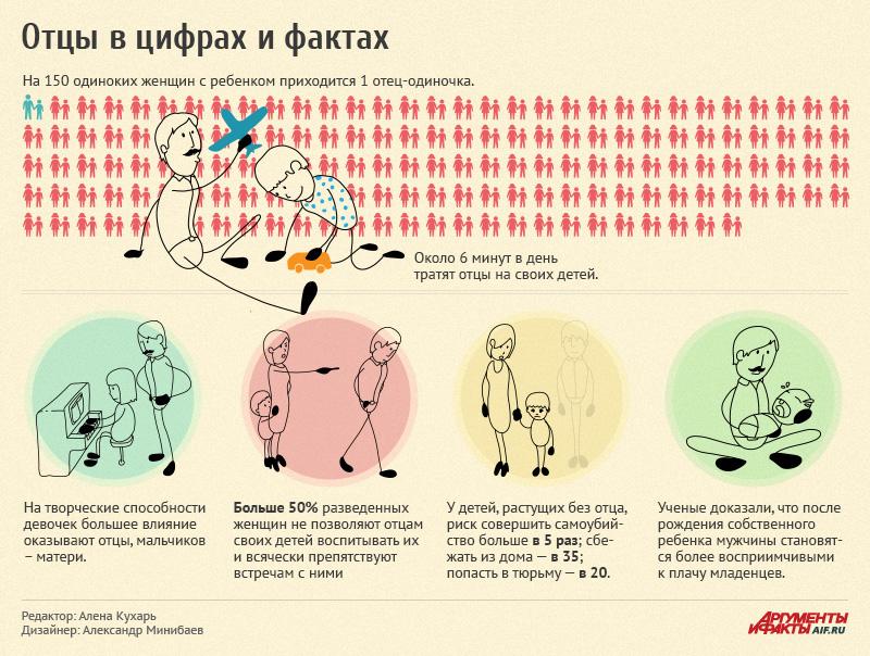 Отцы в цифрах и фактах. Инфографика