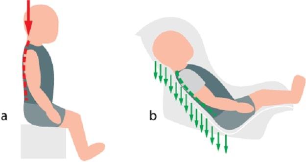 Если кресло правильно установлено то риска для здоровья ребенка нет