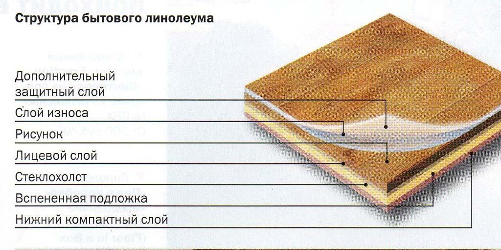 Линолеум – самый популярный вид напольного покрытия