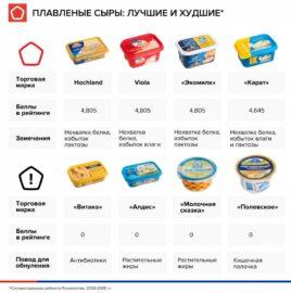 Роскачество обновило рейтинг плавленого сыра
